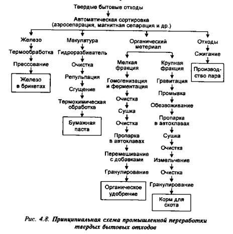Охрана литосферы