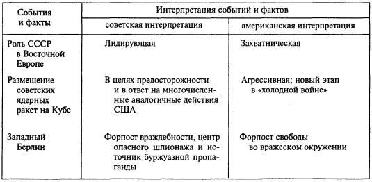 Начало второй мировой войны таблица