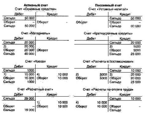 Счет «Расчеты с поставщиками»