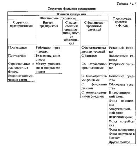 форм управленческих